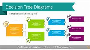 Decision Tree Diagram Charts Ppt Template Credit Score What