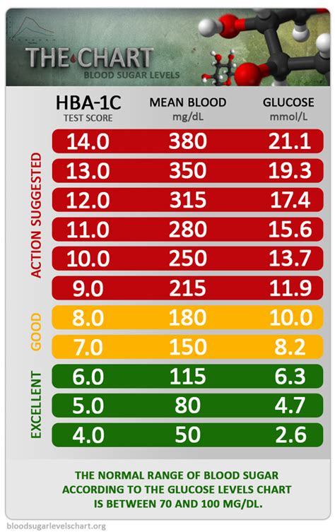 target ranges diabetes