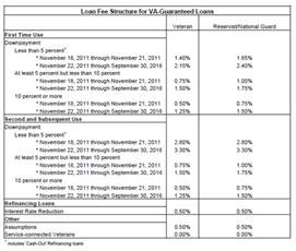 Images of Va Mortgage Loan Requirements 2016