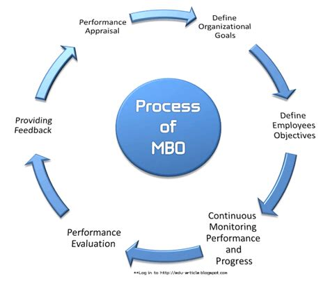 manage by objective template 6 steps of mbo management by objectives process