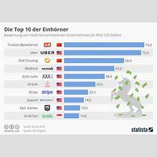 Infografik Die Top 10 Der Einhörner Statista