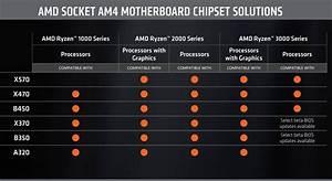 Amd 39 S X570 Chipset Won 39 T Support First Generation Ryzen