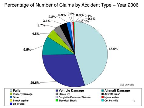 1 in 5 people will have their phone lost, stolen or damaged this year*. PPT - 30 th Annual Airport Conference Hershey, PA - March 8, 2007 Airport Liability Insurance ...