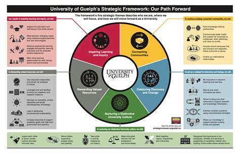 Read U of G's strategic framework - Chart Our Path