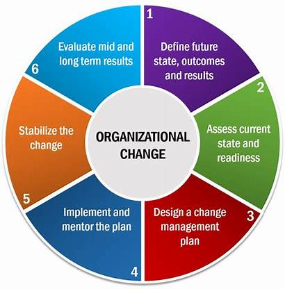 Organizational Change Management Planning Culture Process Strategic