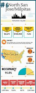 The Nation's 10 Busiest Submarkets For Construction: North ...