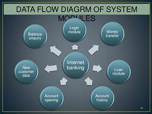 Data Flow Diagram For Online Banking System In Software