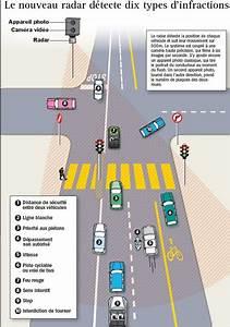Non Respect Des Distances De Sécurité : le meilleur radar routier en fonction se nomme trafistar sr590 ~ Medecine-chirurgie-esthetiques.com Avis de Voitures