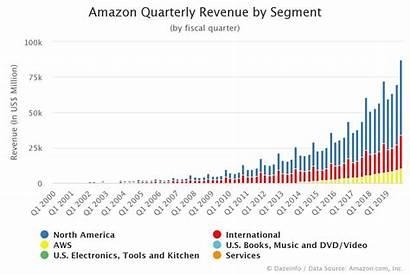 Revenue Quarterly Segment Dazeinfo