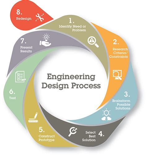 engineering design process bringing engineering design to the classroom