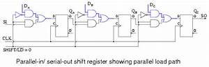 Shift Registers  Parallel