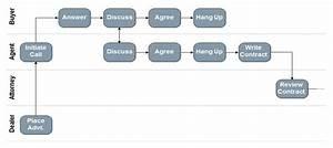 Process Flow Diagram Six Sigma