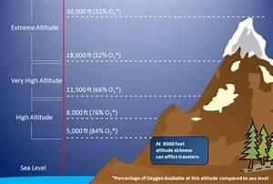 Lhasa Altitudes Of Top Attractions  U0026 Lhasa Altitude