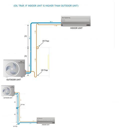 solucionado altura de la unidad exterior aire acondicionado yoreparo
