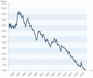 Durchschnittszinssatz Berechnen : aktuelle zinsentwicklung ~ Themetempest.com Abrechnung