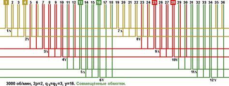 Электродвигатели какие они бывают Блог компании НПФ ВЕКТОР Хабр