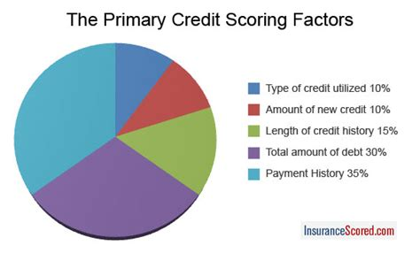 How Credit Score Affects Insurance Rates