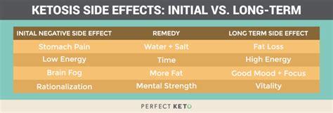 ketones  ketosis   stomach pain perfect
