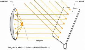Explain The Use Of Concave Mirror As Solar Concentrators