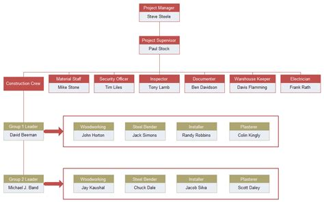 project org chart introduction   org charting