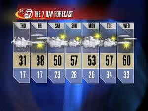 Denver Weather 10 Day Forecast