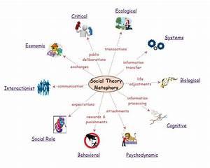 Social Theory Metaphors