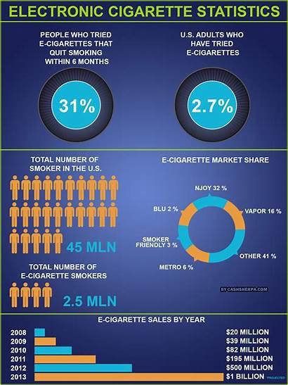 Statistics Cigarette Electronic Cigarettes Infographic Smoking Vape