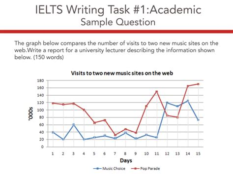 Ielts Academic Writing Task 1 Model Answer  Line Graph  Visits To Two New Music Sites On The