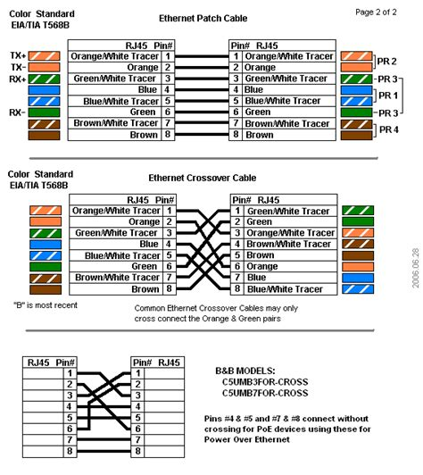 Power Over Ethernet Poe Pinouts