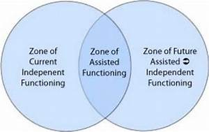 The Zone Of Proximal Development By Vygotsky  1978