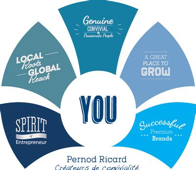 siege social pernod ricard empower our employees