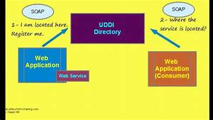 How Web Services Work