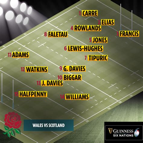 Wales vs Scotland rugby: Kick-off time, TV channel, live ...