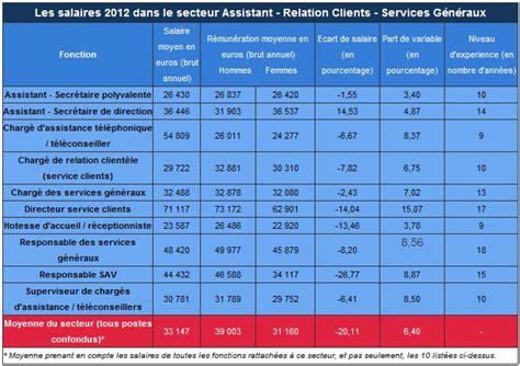 salaire secretaire de direction quel m 233 tier rapporte le plus d argent note