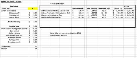 license fishing florida lifetime does sense analysis
