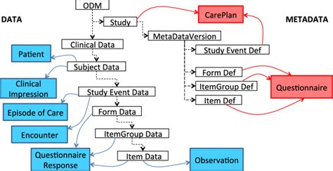 fhir full form mapping the odm data model to the fhir resources