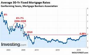 Mortgage Rates Head To 6 10 Year Yield To 4 Yield