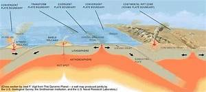 Can The Movement Of Tectonic Plates Be Stopped By Some