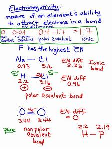 Chemistry Honors  Discussed Electronegativity Difference