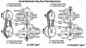 Mechanism  Continuously Variable Transmission