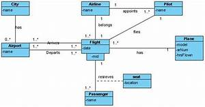 Class Diagram For Airport Uml Questions