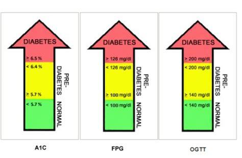 pre diabetic manna health