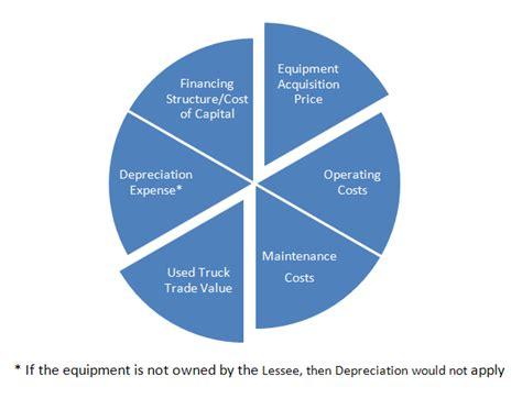 Life Cycle Economics & Full Service Leasing