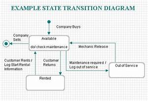 Better State Transition Diagramming