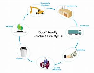 Simple Product Life Cycle Chart Maker