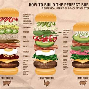 Who Is Perfect Hamburg : how to build the perfect burger a graphical depiction of acceptable toppings burgers food ~ Bigdaddyawards.com Haus und Dekorationen