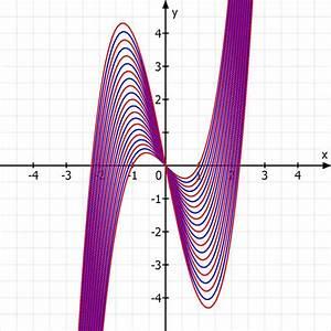 Schnittpunkte Von Funktionen Berechnen : schnittpunkt mit der y achse einer kurvenschar mathelounge ~ Themetempest.com Abrechnung