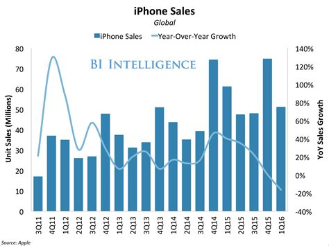 iphone sales apple earnings q2 business insider