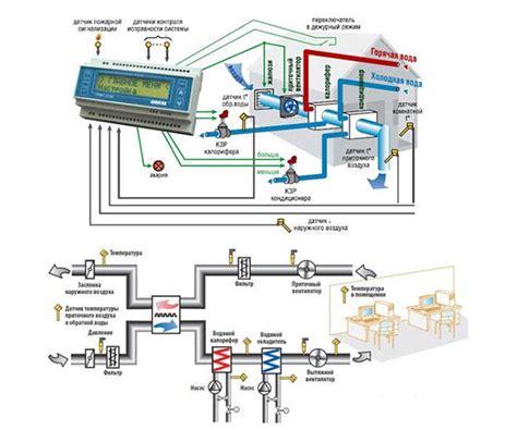 Беспроводная диспетчеризация квартирных счетчиков воды