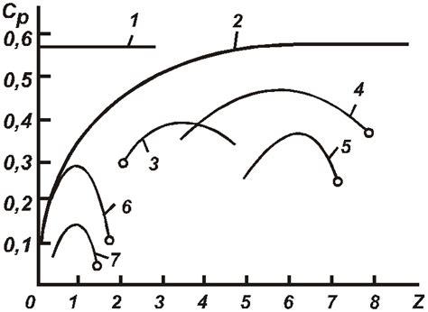 Расчет мощности ветрогенератора ветряка формула ветрогенератор своими руками ветряк самодельный . вітрогенератор своїми руками вітряк.